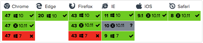 Using Status Badges and the Browser Matrix Widget to Monitor Test