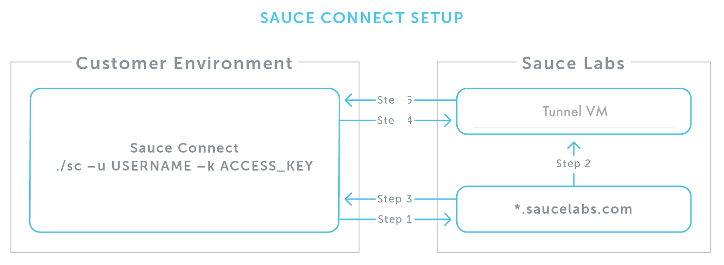 Sauce Connect Start Up and Teardown Process - The Sauce Labs
