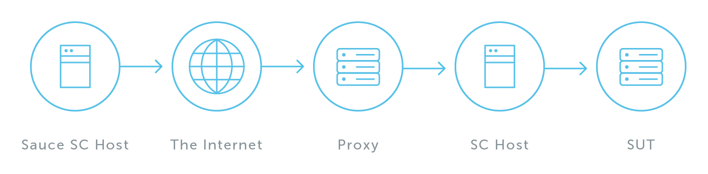 Sauce Connect Proxy with an Additional Proxy Setup - The Sauce Labs