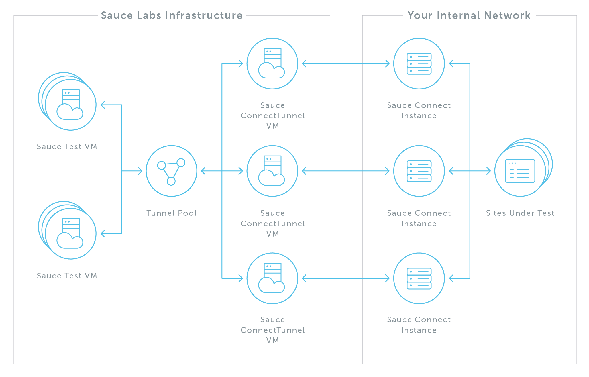 High Availability Sauce Connect Proxy Setup The Labs Networkdiagramdraft Rolling Restarts