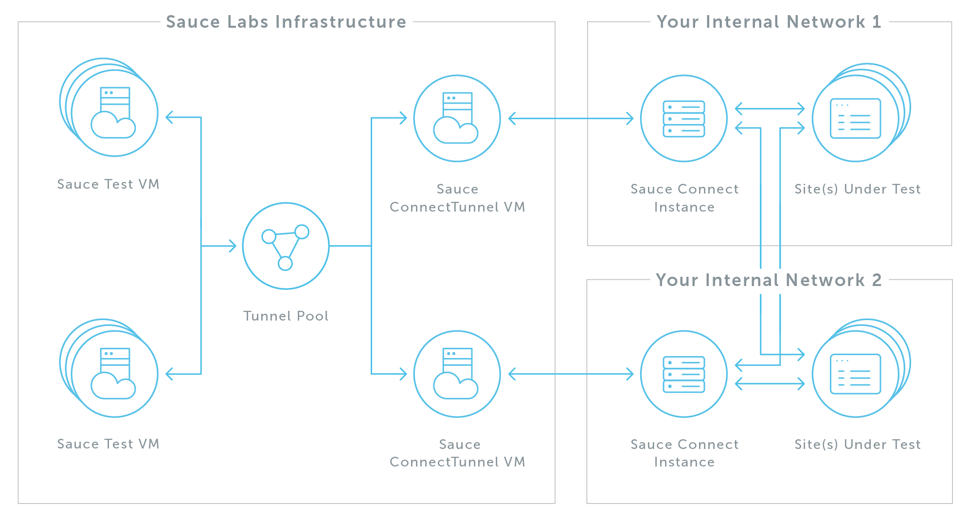 High Availability Sauce Connect Proxy Setup - The Sauce Labs