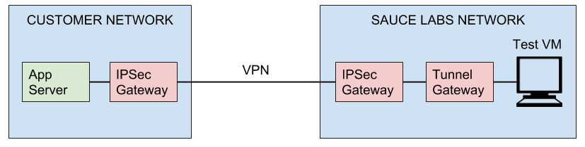 IPSec VPN Architecture - The Sauce Labs Cookbook - Sauce Labs